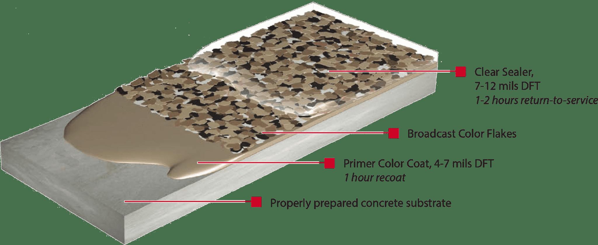 2 coat color flake system