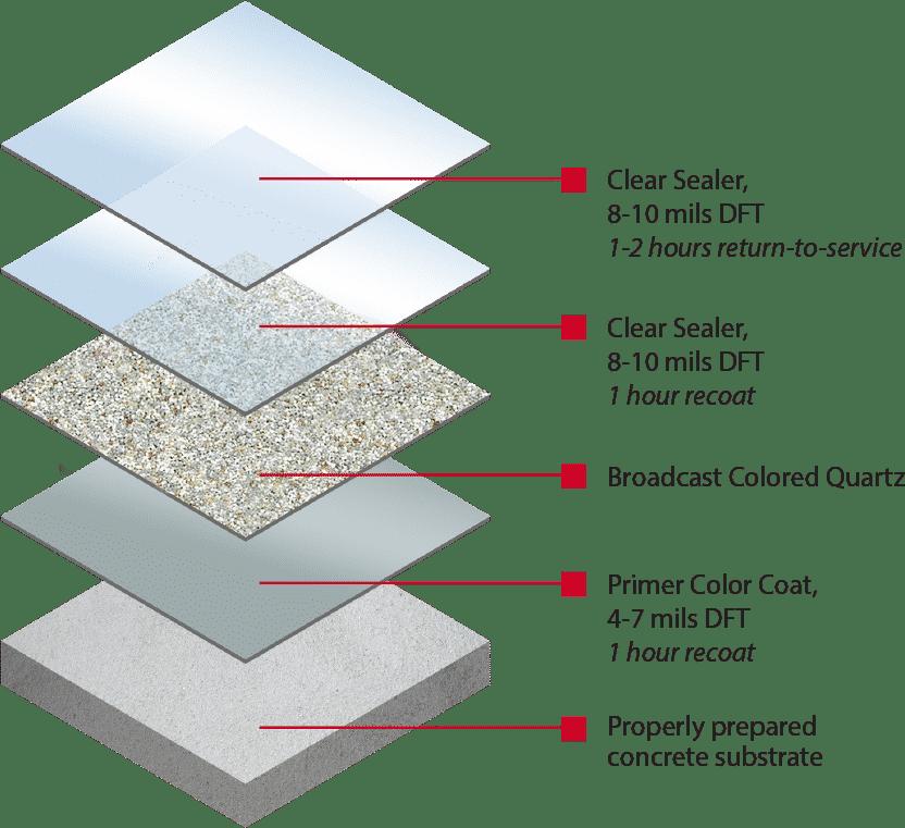Floor Shield 3 coat quartz system